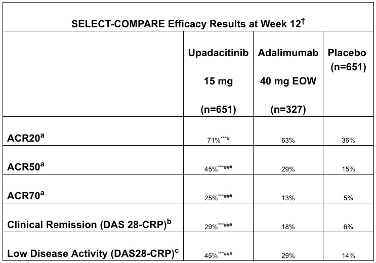 Упадацитиниб вновь подтвердил эффективность терапии ревматоидного артрита