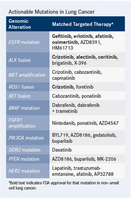 Тепотиниб против специфического рака легких