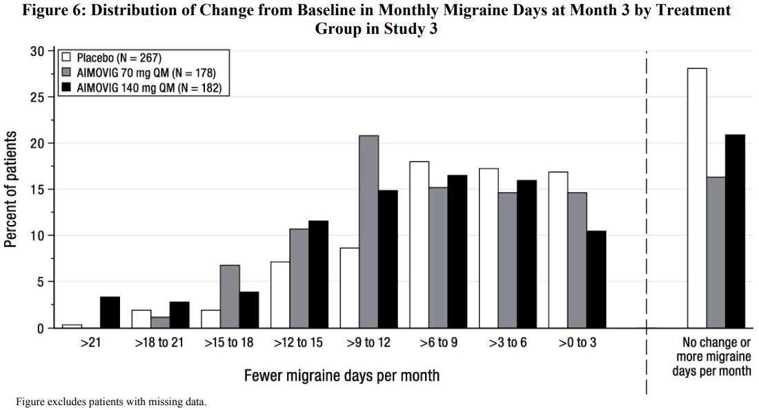 «Аймовиг»: новейшее лекарство для профилактики мигрени