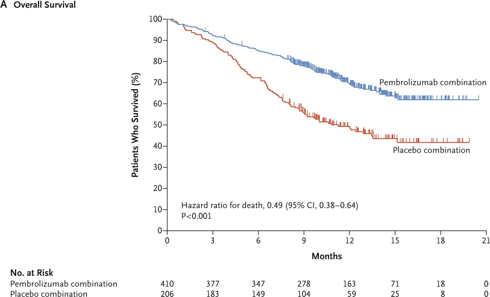 keytruda keynote 189 results 01 - Рак легких: «Китруда» плюс химиопрепараты — прорыв в первоочередном лечении