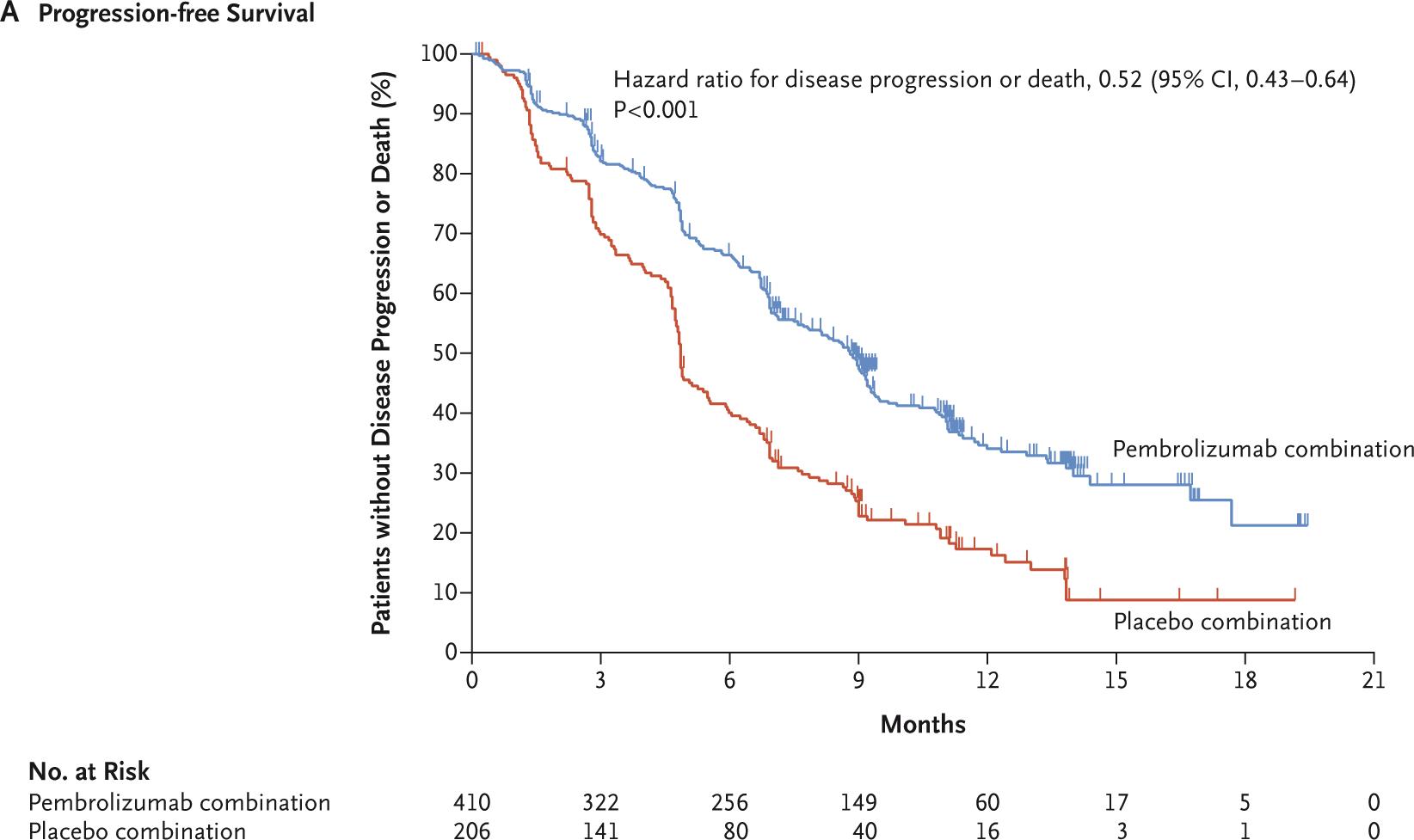 keytruda keynote 189 results 06 - Рак легких: «Китруда» плюс химиопрепараты — прорыв в первоочередном лечении