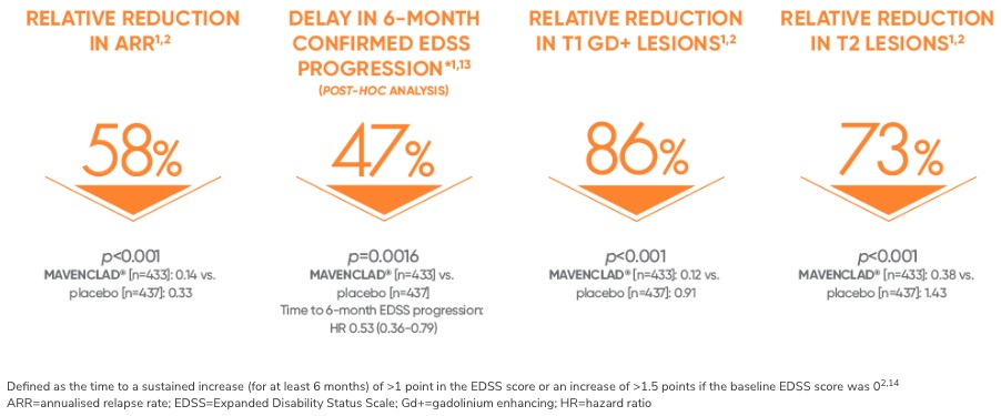 «Мавенклад»: старая новинка для ведения рецидивирующего рассеянного склероза
