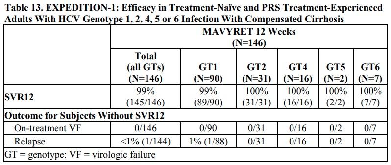mavyret clinical trials results 01 - «Мавирет» против хронического вирусного гепатита C