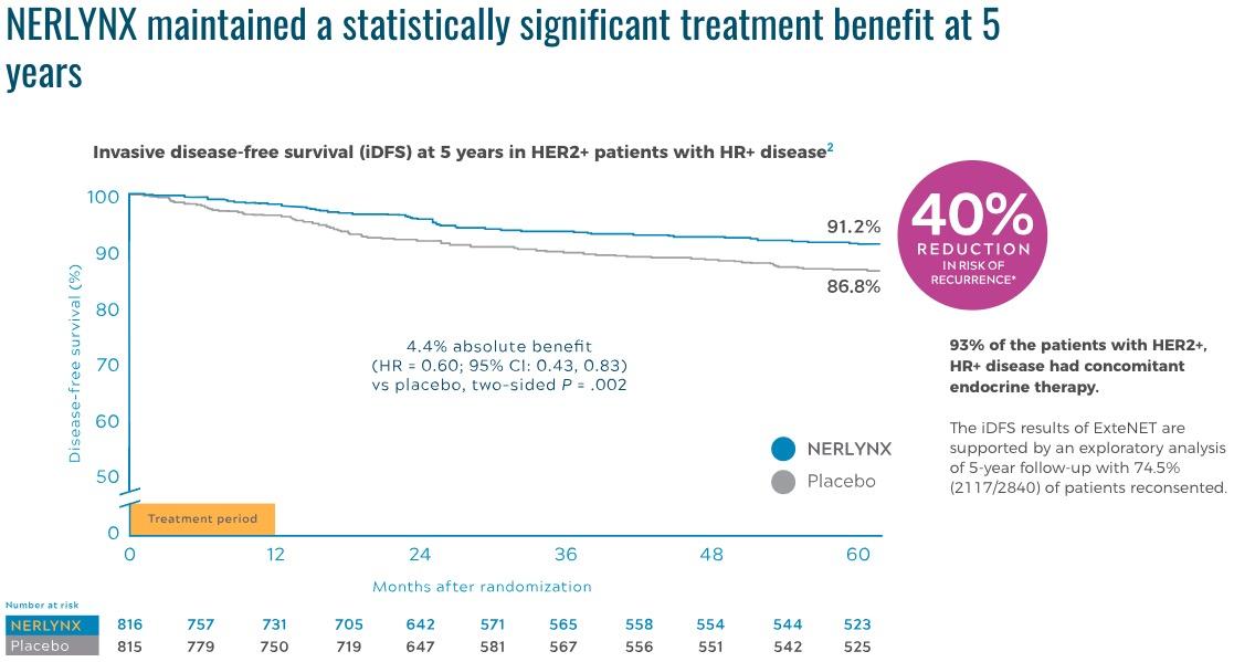 «Нерлинкс»: адъювантная терапия рака груди