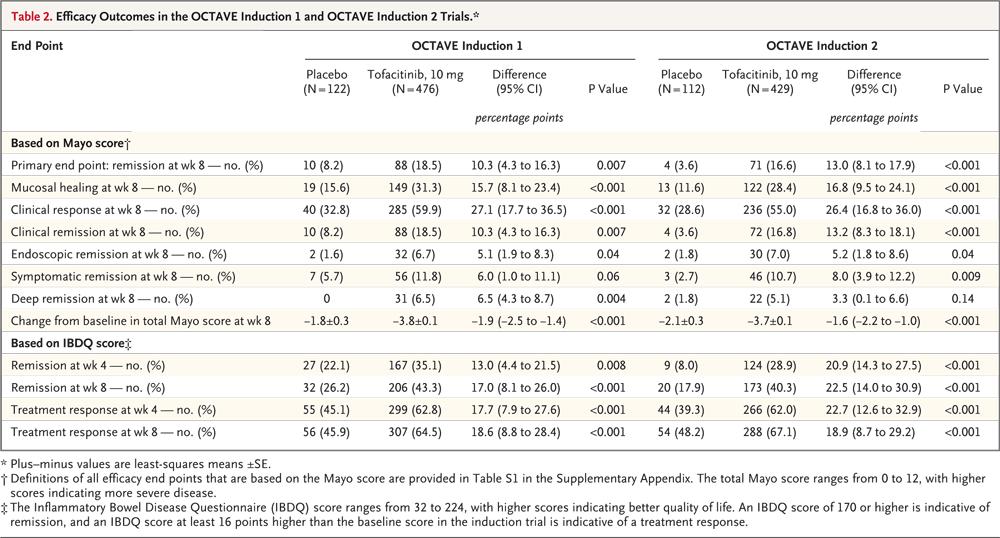 Тофацитиниб разрешен в лечении неспецифического язвенного колита