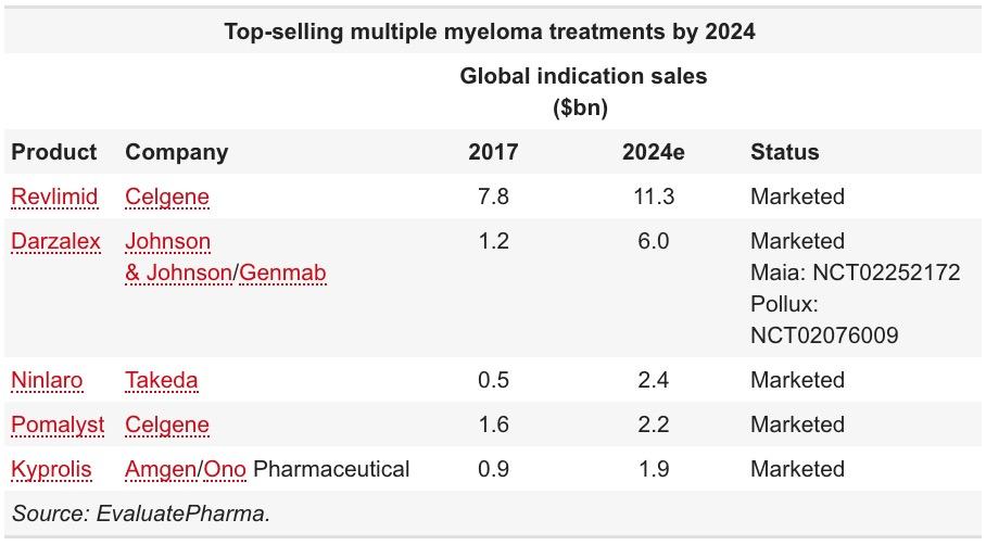 top selling multiple myeloma treatments by 2024 - «Дарзалекс»: первоочередное лечение множественной миеломы