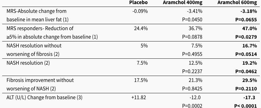 aramchol arrest results - «Арамхол»: рывок в лечении неалкогольного стеатогепатита