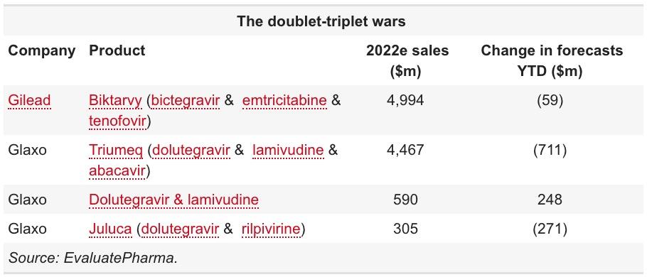 hiv art doublet triplet wars - Лечение ВИЧ: ВААРТ-режим DTG/3TC не хуже DTG/TDF/FTC