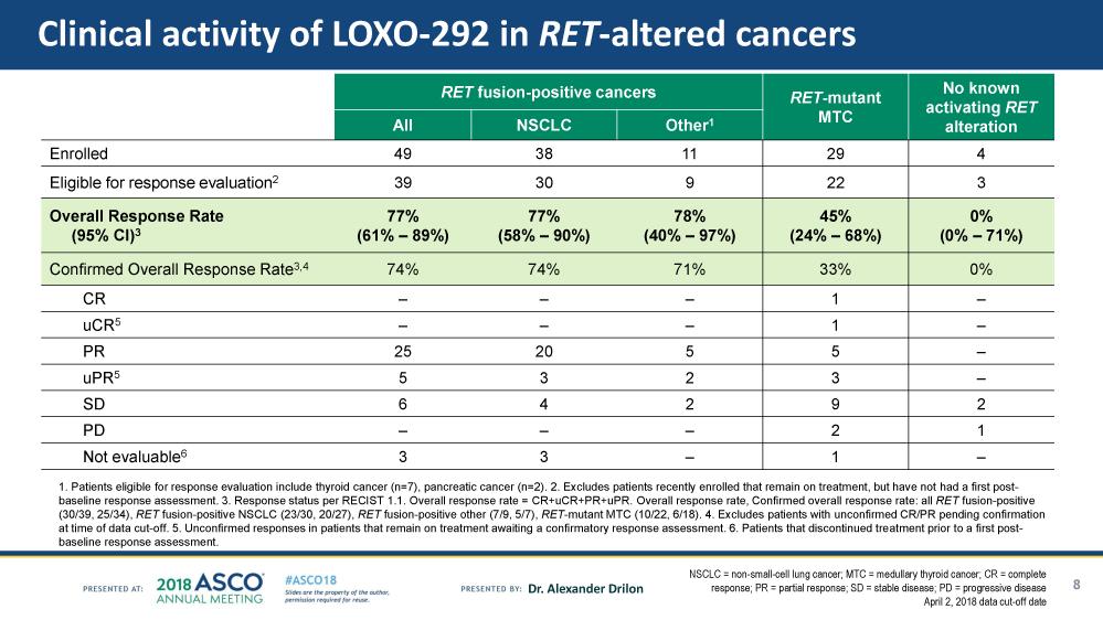 loxo 292 results - RET-протоонкоген: нишевая терапия рака легких и щитовидной железы