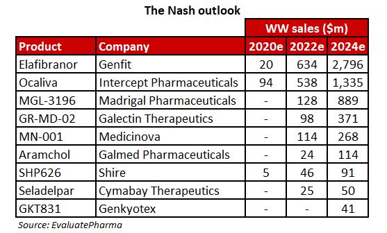 nash outlook - Pfizer и Novartis: комплексное лечение неалкогольного стеатогепатита