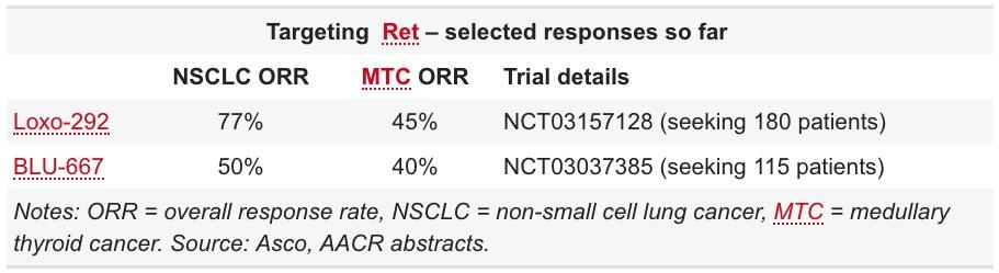 targeting ret selected responses so far - RET-протоонкоген: нишевая терапия рака легких и щитовидной железы