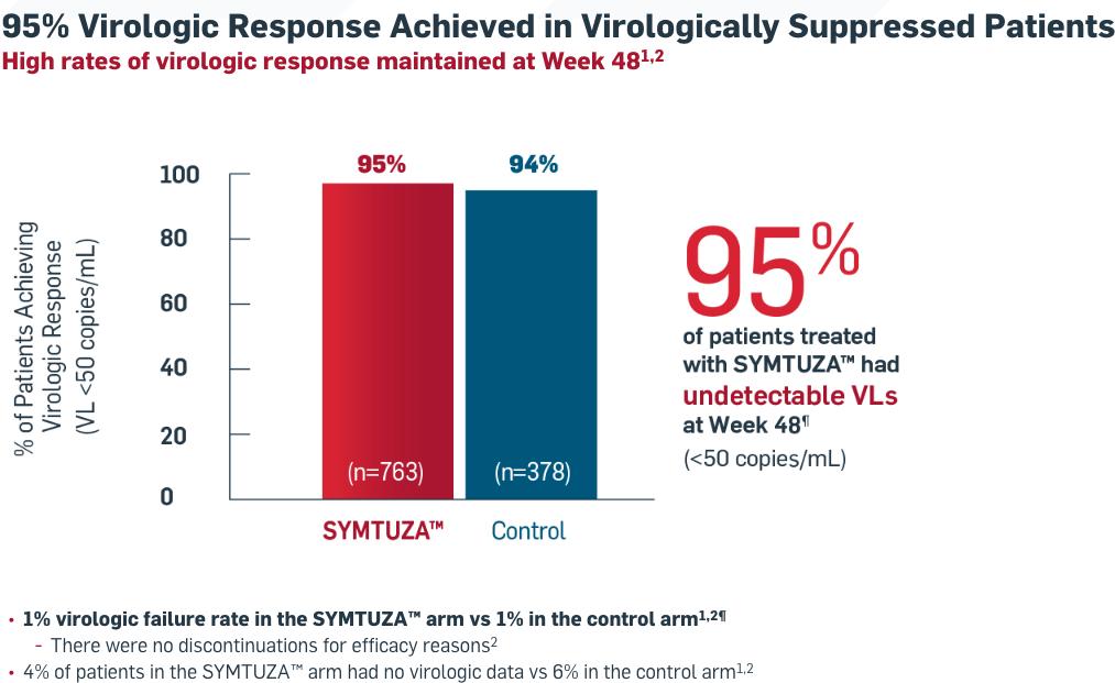 «Симтуза»: одна таблетка для высокоактивной антиретровирусной терапии ВИЧ