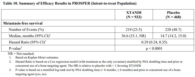 xtandi prosper results 01 - «Кстанди»: против неметастатического кастрационно-резистентного рака простаты