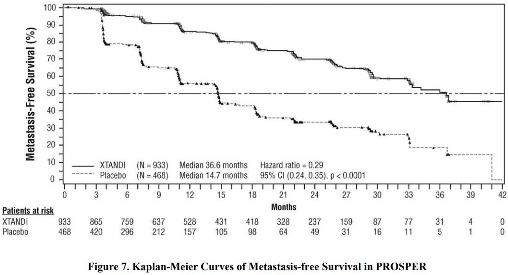 xtandi prosper results 02 - «Кстанди»: против неметастатического кастрационно-резистентного рака простаты