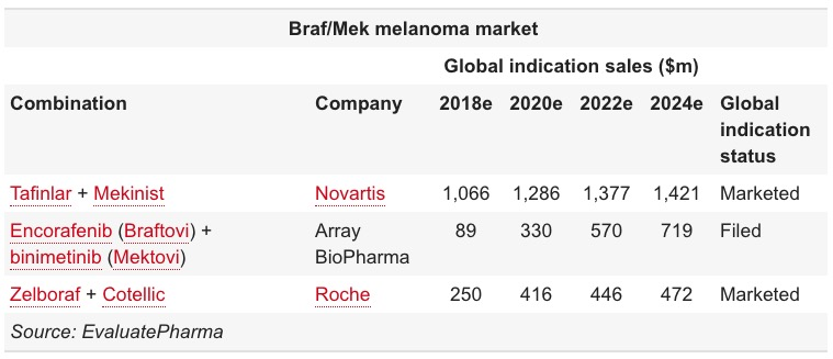 braf mek inhibitor combinations outlook - «Брафтови» плюс «Мектови»: против метастатической BRAF-мутантной меланомы