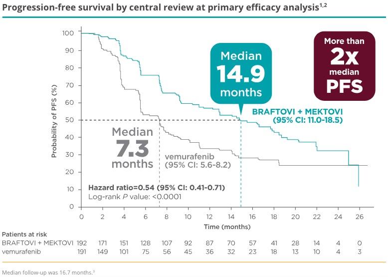braftovi mektovi clinical trial results 02 - «Брафтови» плюс «Мектови»: против метастатической BRAF-мутантной меланомы