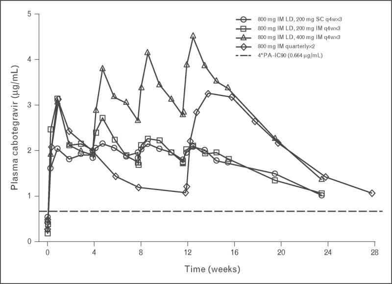 cabotegravir long acting injections - Революция в терапии ВИЧ: всего одна инъекция в месяц