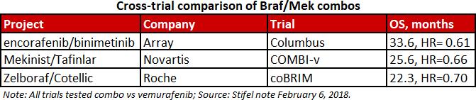 cross trial comparision braf mek combos - «Брафтови» плюс «Мектови»: против метастатической BRAF-мутантной меланомы