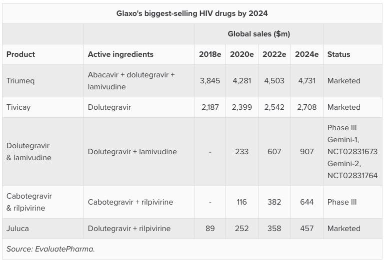 glaxosmithkline biggest selling hiv drugs by 2024 - Революция в терапии ВИЧ: всего одна инъекция в месяц