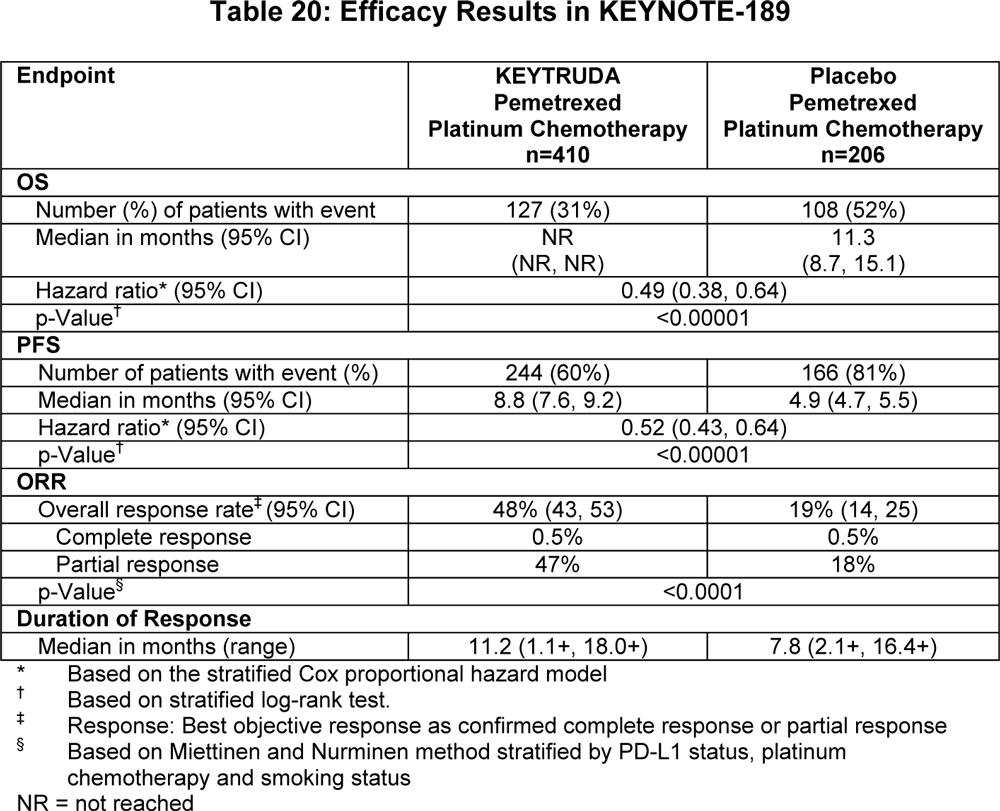 keytruda keynote 189 results 00 01 - Рак легких: «Китруда» плюс химиопрепараты — прорыв в первоочередном лечении