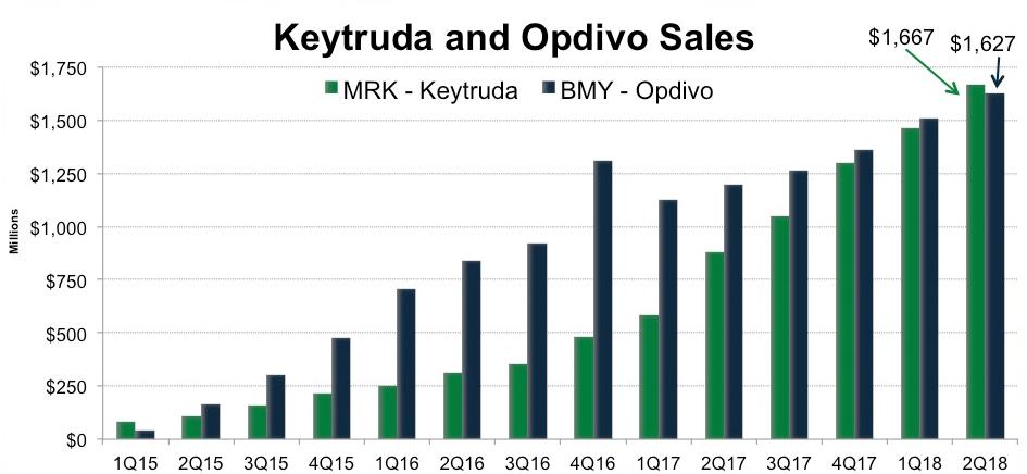 keytruda vs opdivo sales - Рак легких: «Китруда» плюс химиопрепараты — прорыв в первоочередном лечении