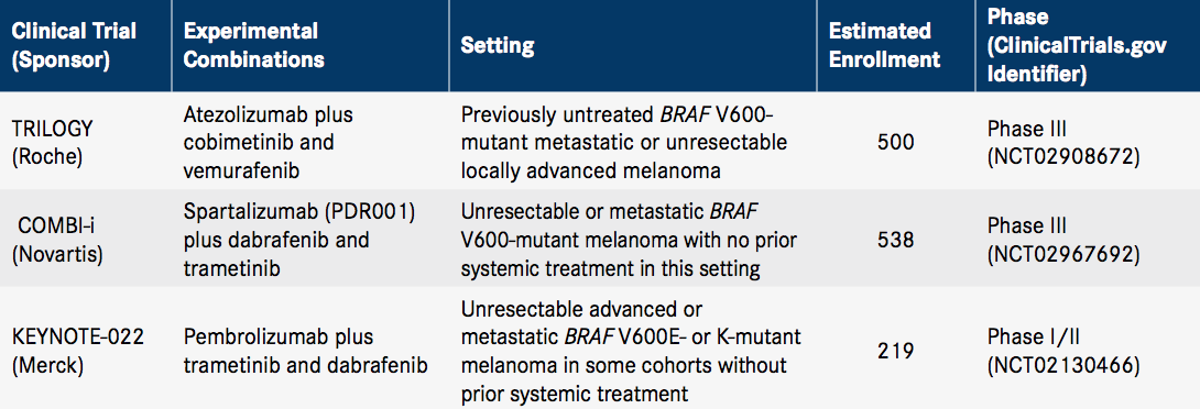 «Брафтови» плюс «Мектови»: против метастатической BRAF-мутантной меланомы