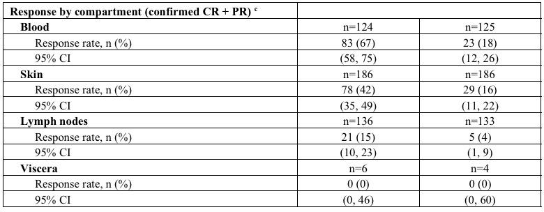 mogamulizumab clinical trial results 02 - «Потилигио»: новое лекарство против кожной T-клеточной лимфомы