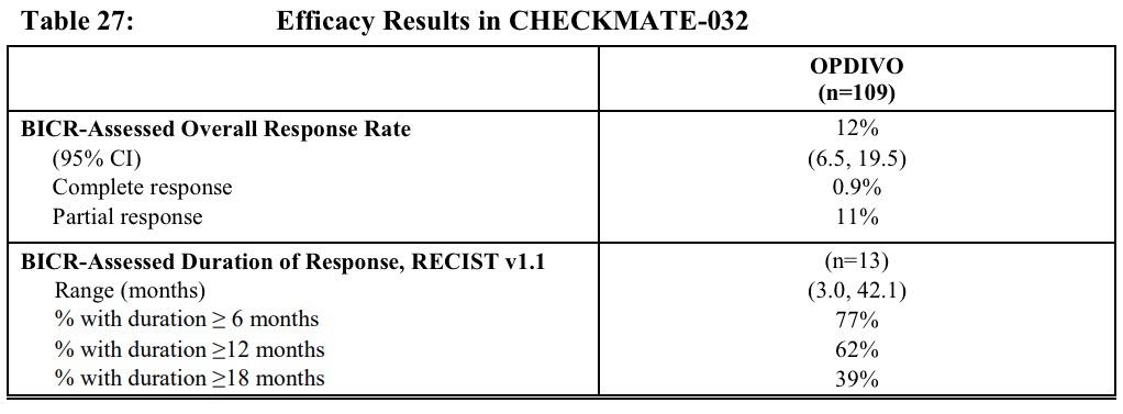 opdivo checkmate 032 results - «Опдиво»: первое за 20 лет новое лекарство против мелкоклеточного рака легких