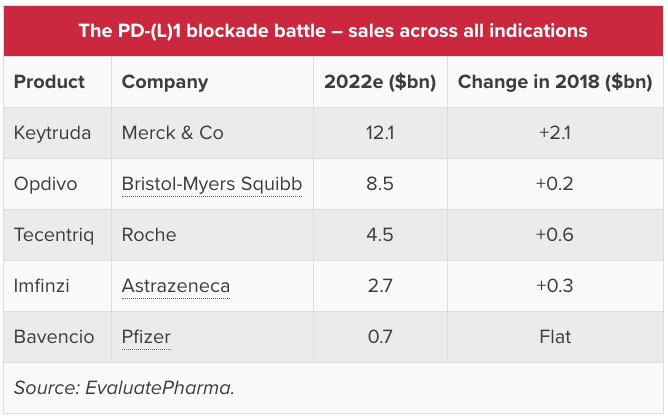 pd l 1 blockade battle sales across all indications - Рак легких: «Китруда» плюс химиопрепараты — прорыв в первоочередном лечении