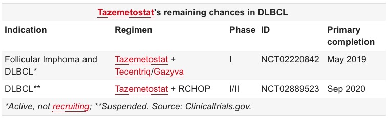 tazemetostat remaining chances in dlbcl - Таземетостат против неходжкинских лимфом