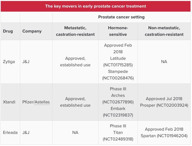 the key movers in early prostate cancer treatment - «Кстанди»: яростная борьба с «Зитигой» и «Эрлидой»