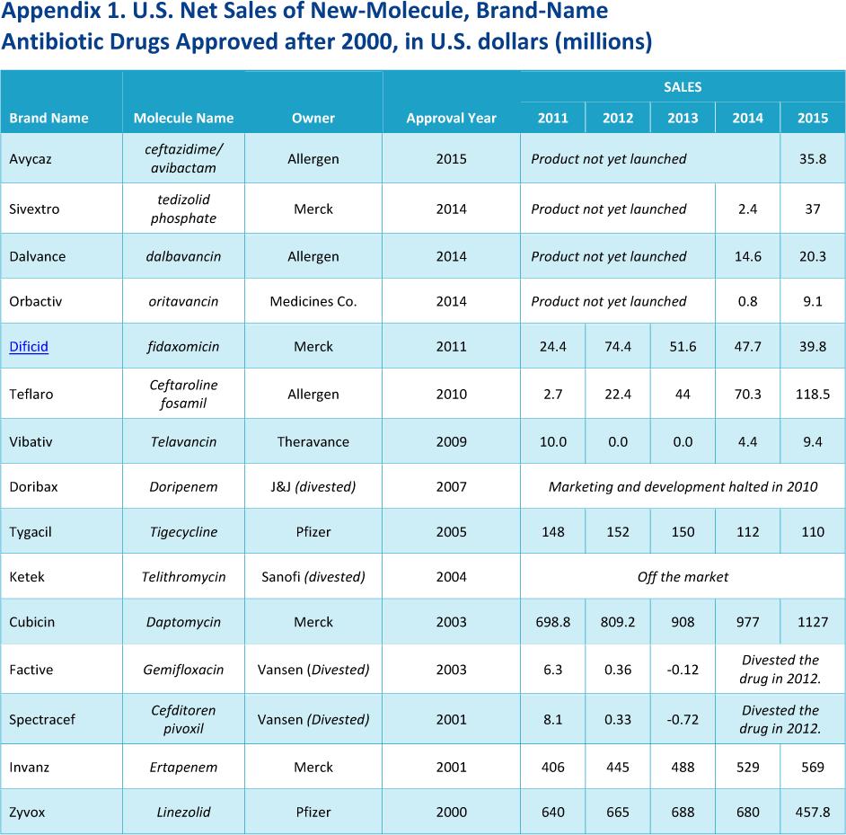 us sales of new molecule brand name antibiotic drugs - Банкротство Achaogen: показательная порка для всех антибиотиков