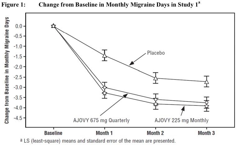 «Аджови»: второе инновационное лекарство против мигрени