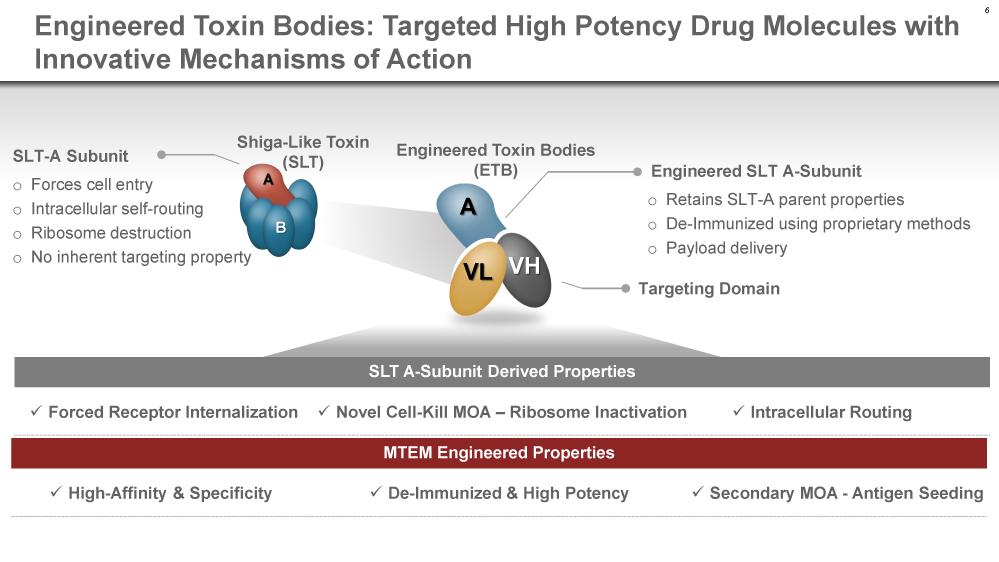 etb 02 - Takeda понравились рекомбинантные токсиновые тела