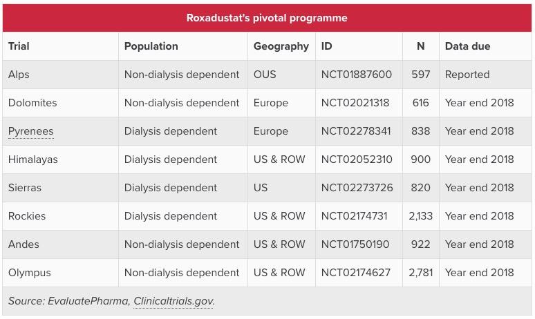roxadustat pivotal programme - Роксадустат: эффективное и безопасное лечении анемии при хронической болезни почек