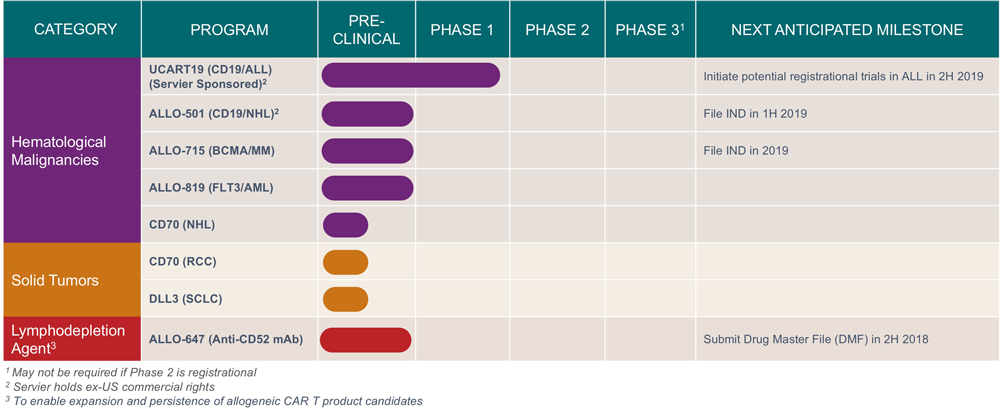 allogene therapeutics pipeline - Allogene: когда CAR-T бьет инвестиционные рекорды