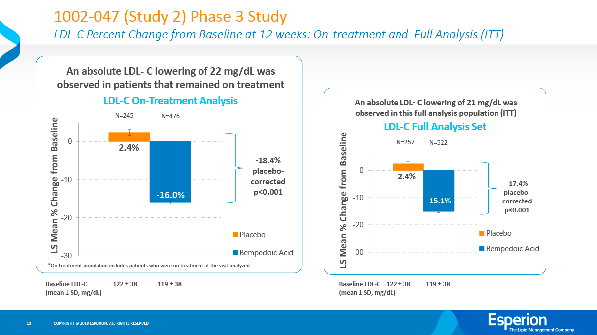 bempedoic acid clinical trials results 01 - Бемпедоевая кислота: сильный удар по атеросклерозу