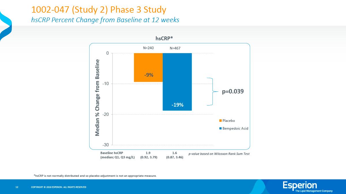 bempedoic acid clinical trials results 02 - Бемпедоевая кислота: сильный удар по атеросклерозу