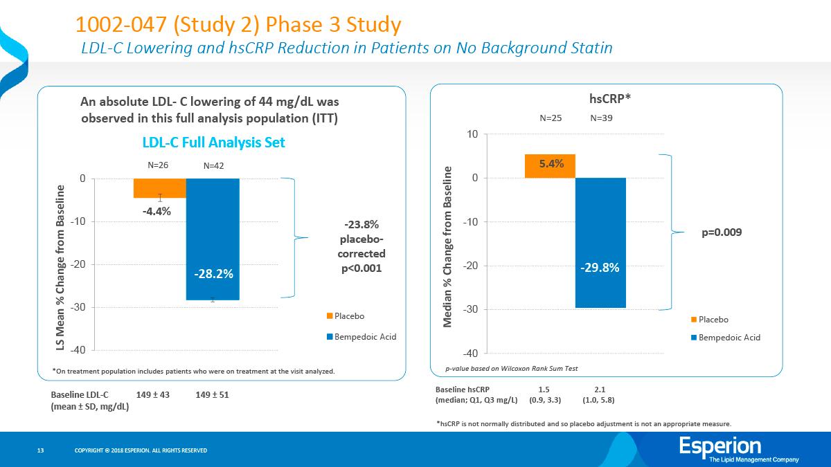 bempedoic acid clinical trials results 03 - Бемпедоевая кислота: сильный удар по атеросклерозу