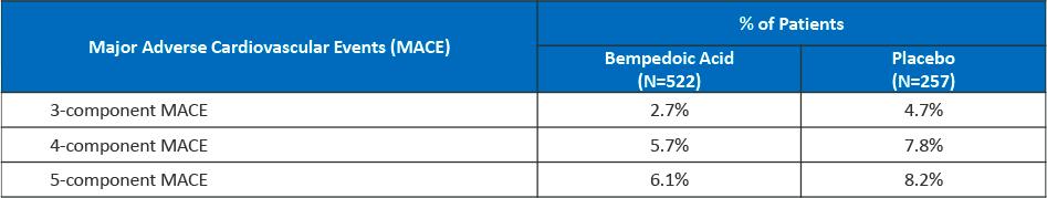 bempedoic acid clinical trials results 04 - Бемпедоевая кислота: сильный удар по атеросклерозу