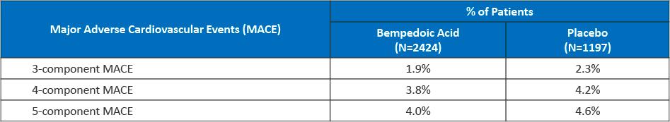 bempedoic acid clinical trials results 06 - Бемпедоевая кислота: сильный удар по атеросклерозу