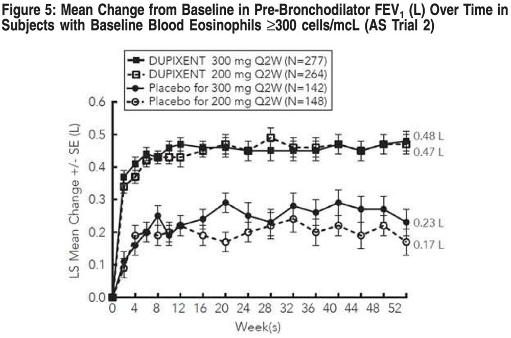 «Дупиксент»: сильное лекарство против астмы