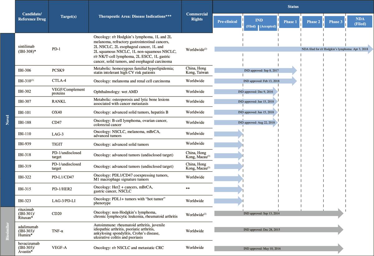 innovent biologics pipeline - Innovent Biologics: как отражение мощи китайских биотехнологий