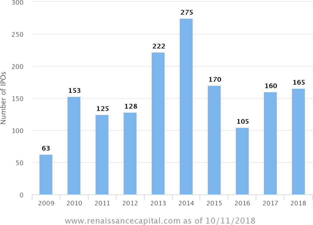 ipo pricings by year - Allogene: когда CAR-T бьет инвестиционные рекорды
