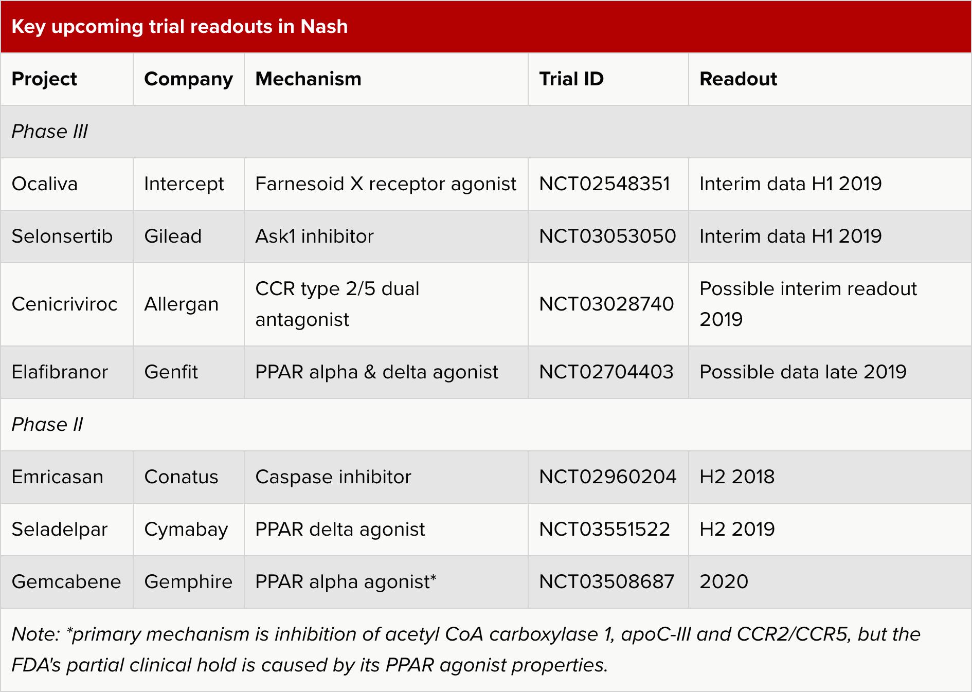 key upcoming trial readouts in nash - Pfizer и Novartis: комплексное лечение неалкогольного стеатогепатита