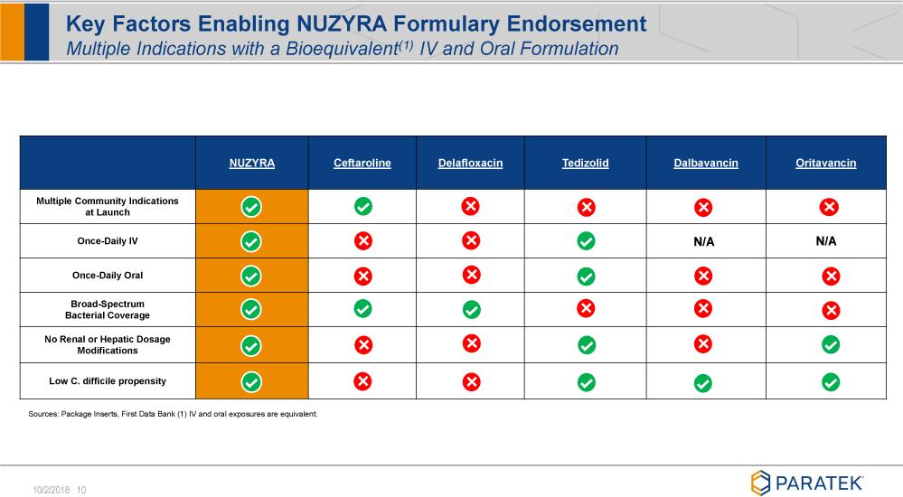 «Назайра»: новый антибиотик как модернизированный вариант тетрациклина