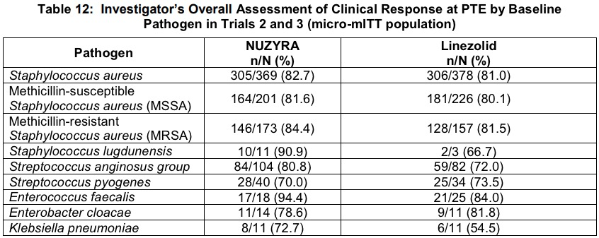 nuzyra clinical trials results 06 - «Назайра»: новый антибиотик как модернизированный вариант тетрациклина