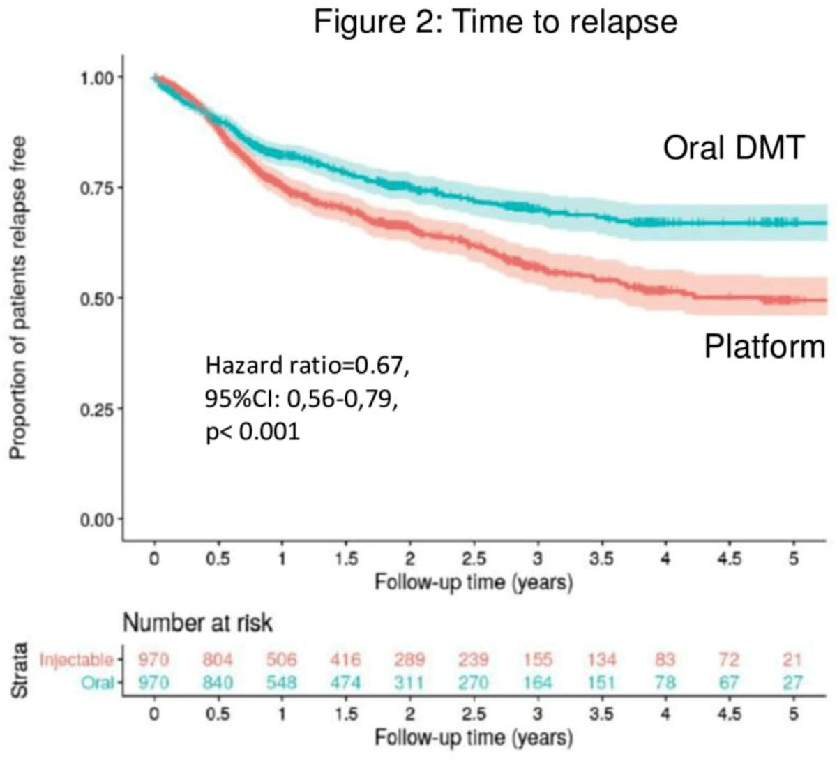 oral dmds vs platform injectables multiple sclerosis 02 - Рассеянный склероз: пероральные ПИТРС против интерферона и «Копаксона»