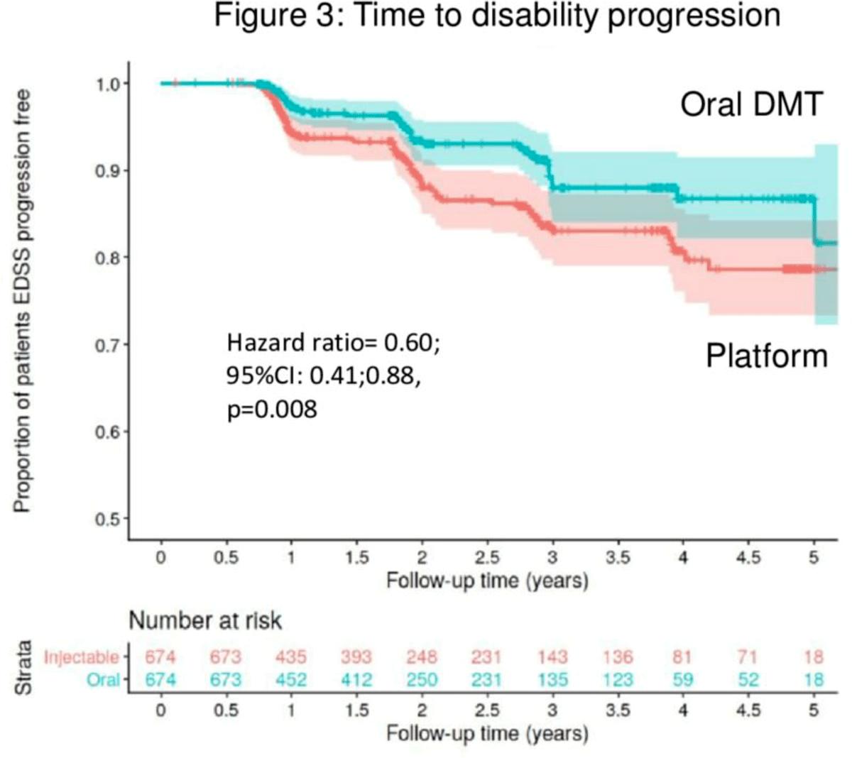 oral dmds vs platform injectables multiple sclerosis 03 - Рассеянный склероз: пероральные ПИТРС против интерферона и «Копаксона»