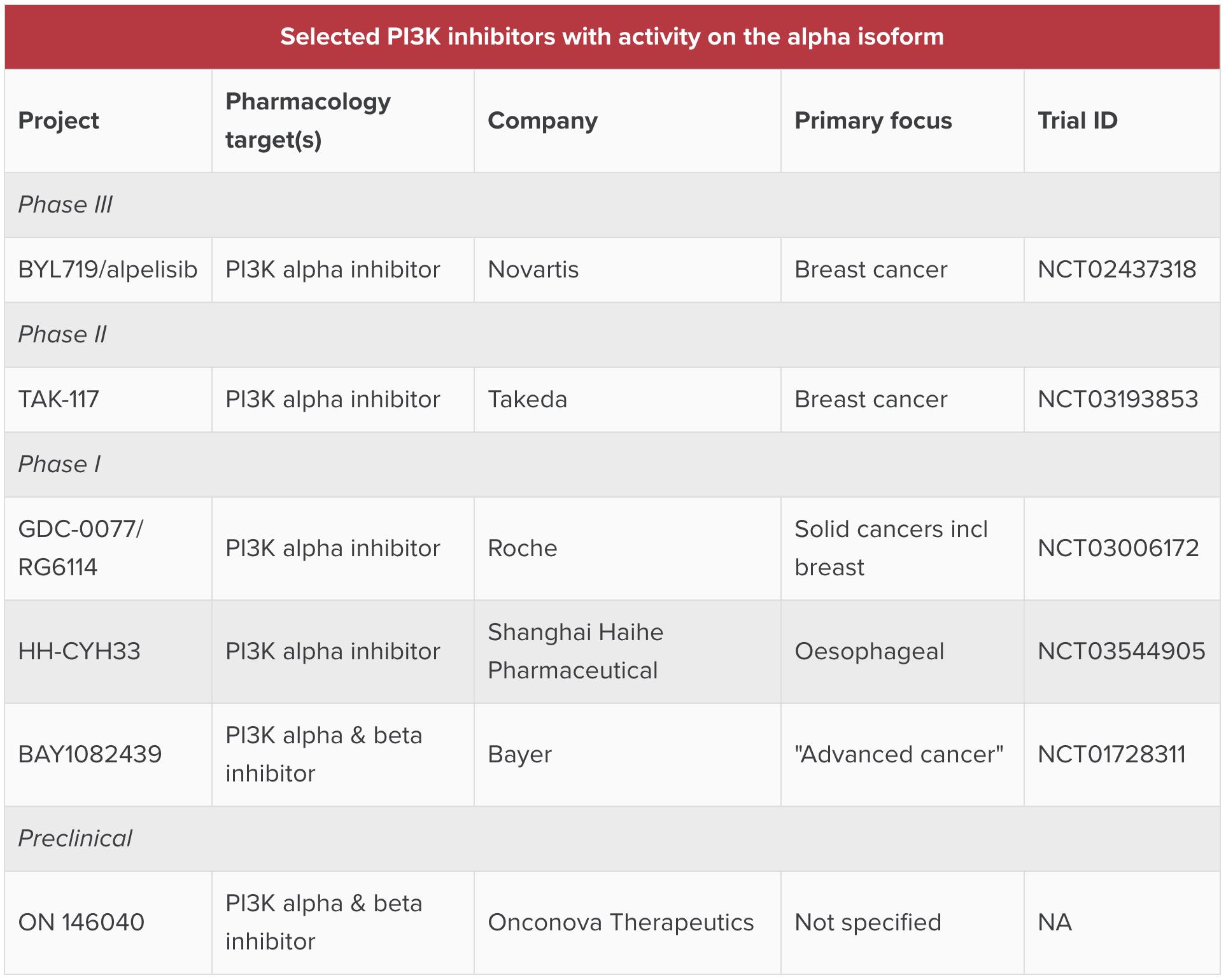 selected pi3k inhibitors with activity on the alpha isoform - Алпелисиб: против рака молочной железы с PIK3CA-мутациями